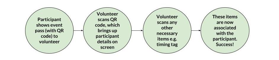 volunteer flow (1).jpg