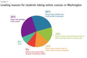 Online courses in WA