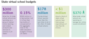 SVS budget numbers