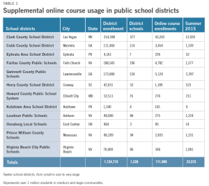 Table of district online courses