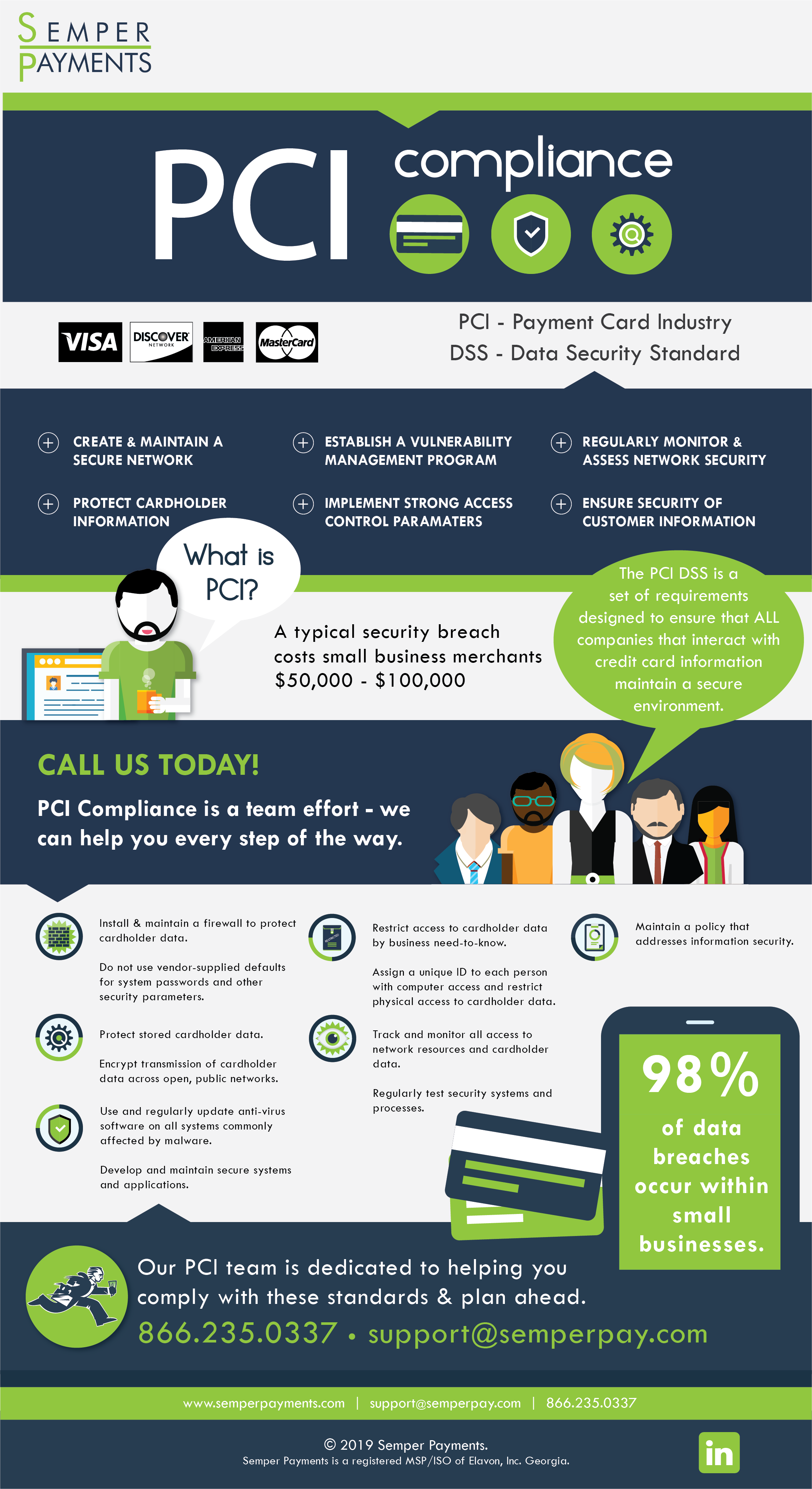 Semper Payments PCI Infographic.png