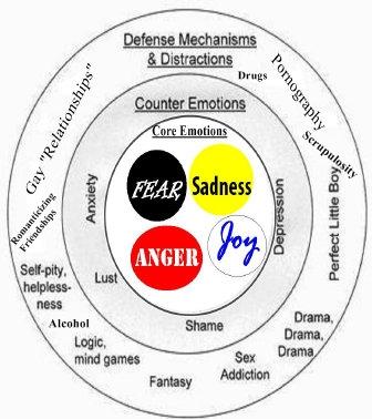 Joel 225 Core Emotions.jpg
