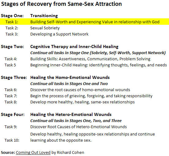 Healing for same sex attraction