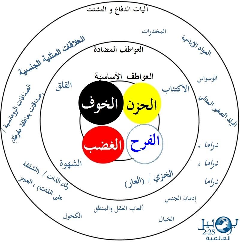 Arabic - Core Emotions.jpg