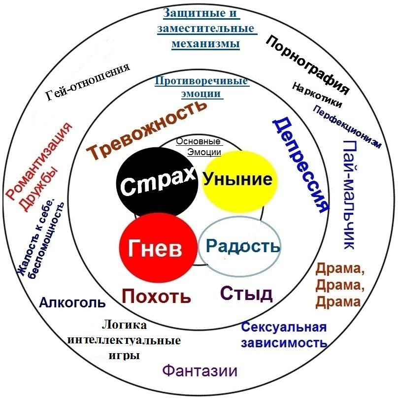 Core Emotions - Russian.jpg