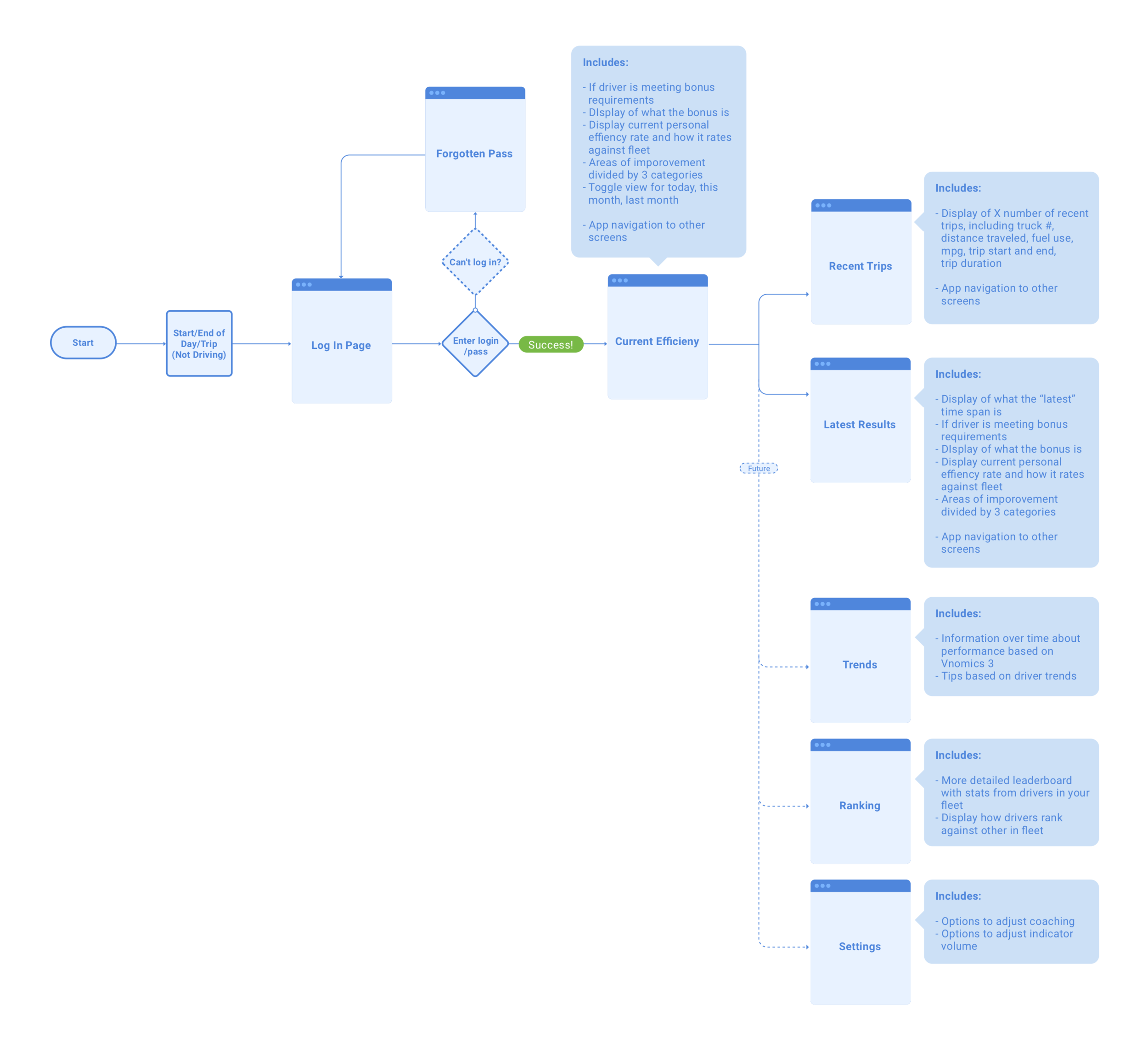 User Flow Driver v1.png