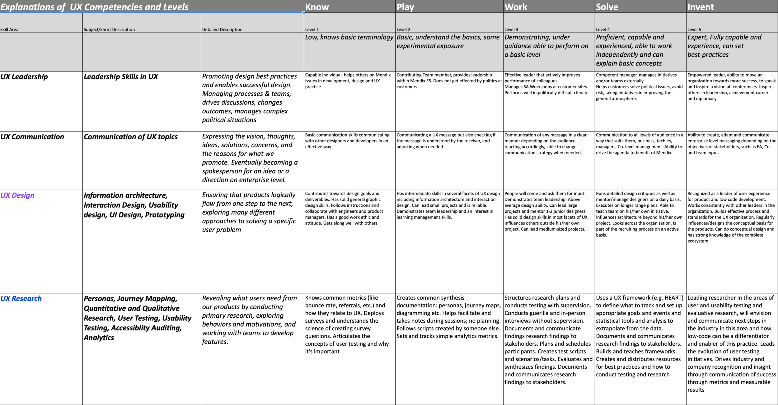 UX Competencies Matrices screenshot