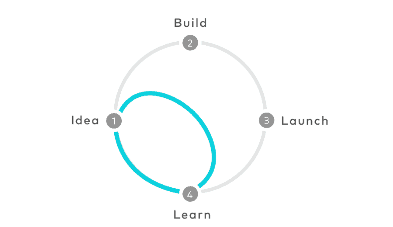 The sprint gives teams a shortcut to learning without building and launching. IMG Credit: The Design Sprint, Google Venture