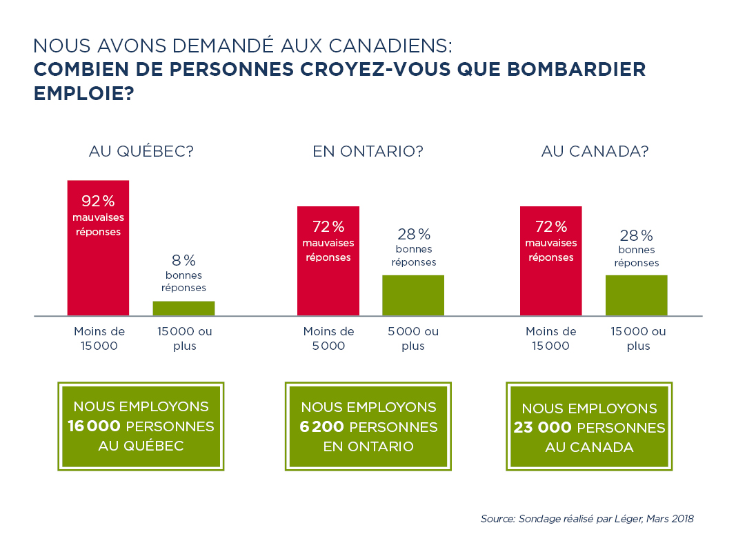 How many people Bombardier employes - chart FR.jpg