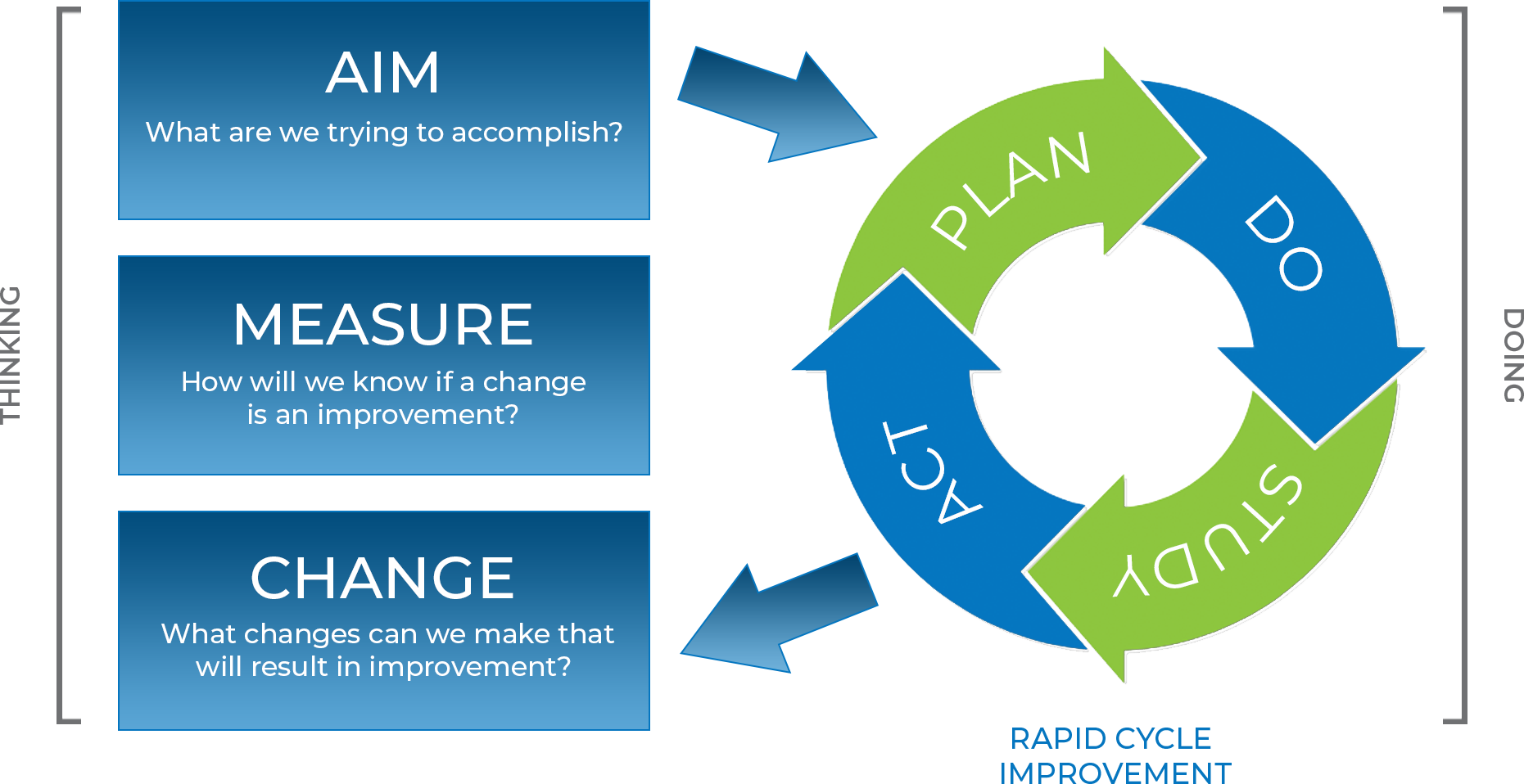 Improvement Science - SPI PDSA Cycle