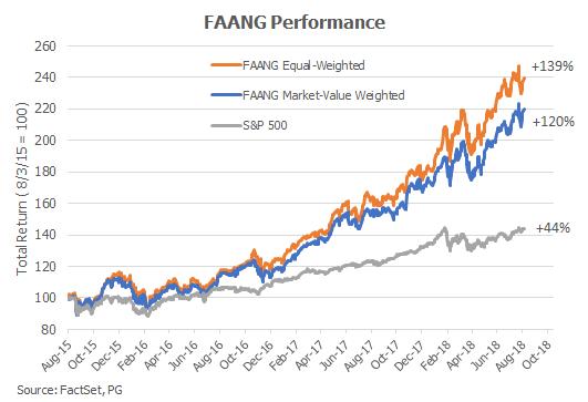 FAANG Chart.08.png