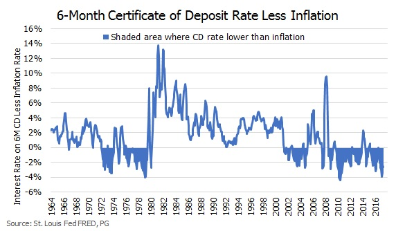 Rate of inflation since the 1970s.