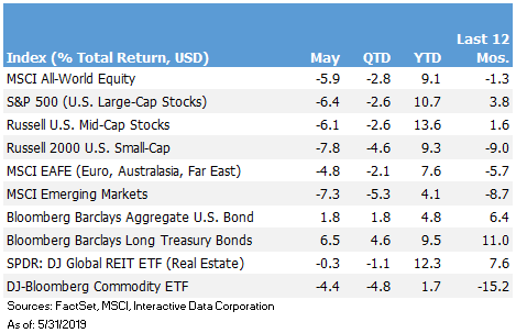 Return Chart.05-19.png