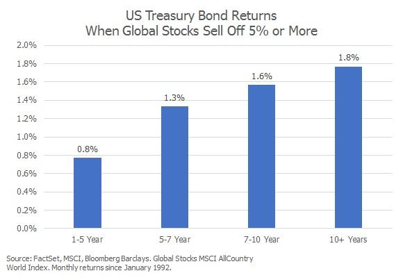 2019.06 US Treasury Returns.jpg