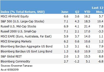Return Chart.06-19.jpg