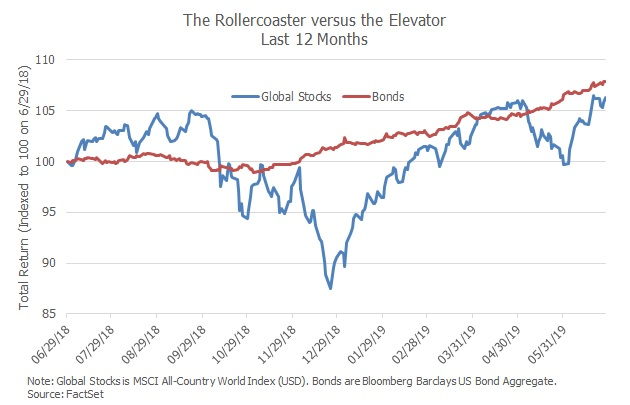 2019.07.05 stocks vs bonds.jpg
