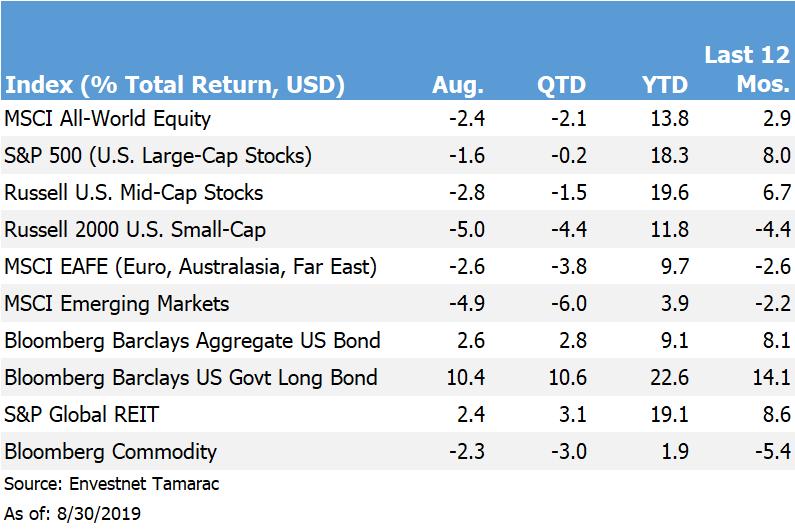 Return Chart.08-19.png