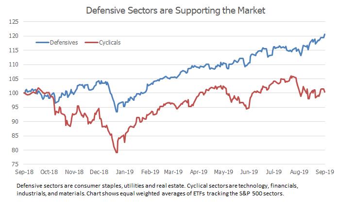 2019-09-04 cyclicals vs defensives.png