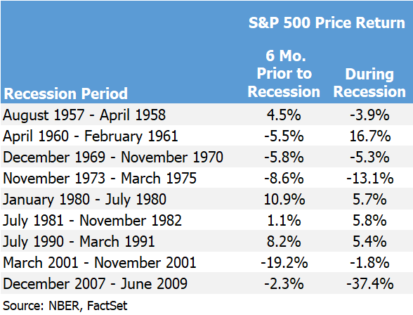 2019-09-04 sp500 in recessions.png
