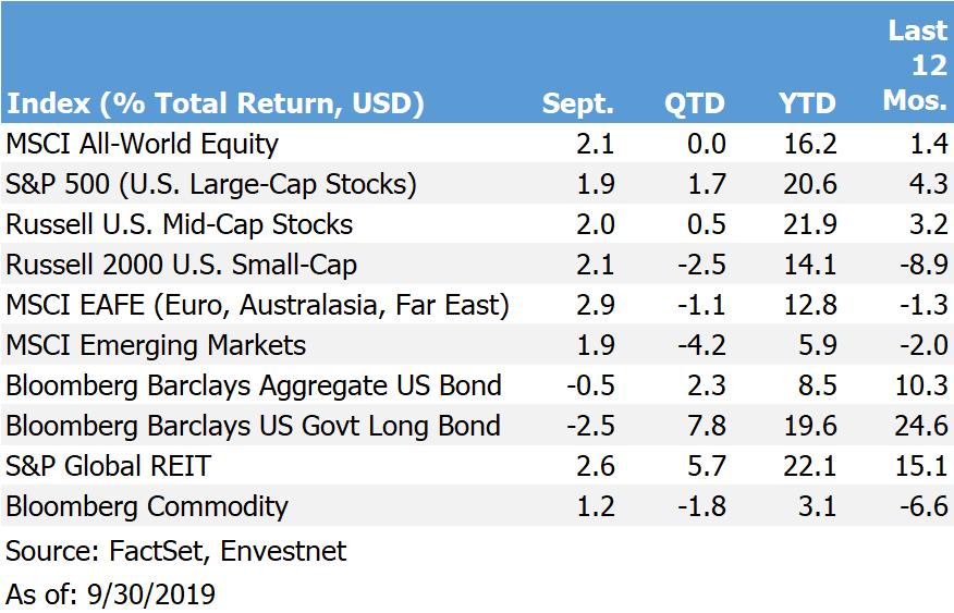 Return Chart.09-19.png