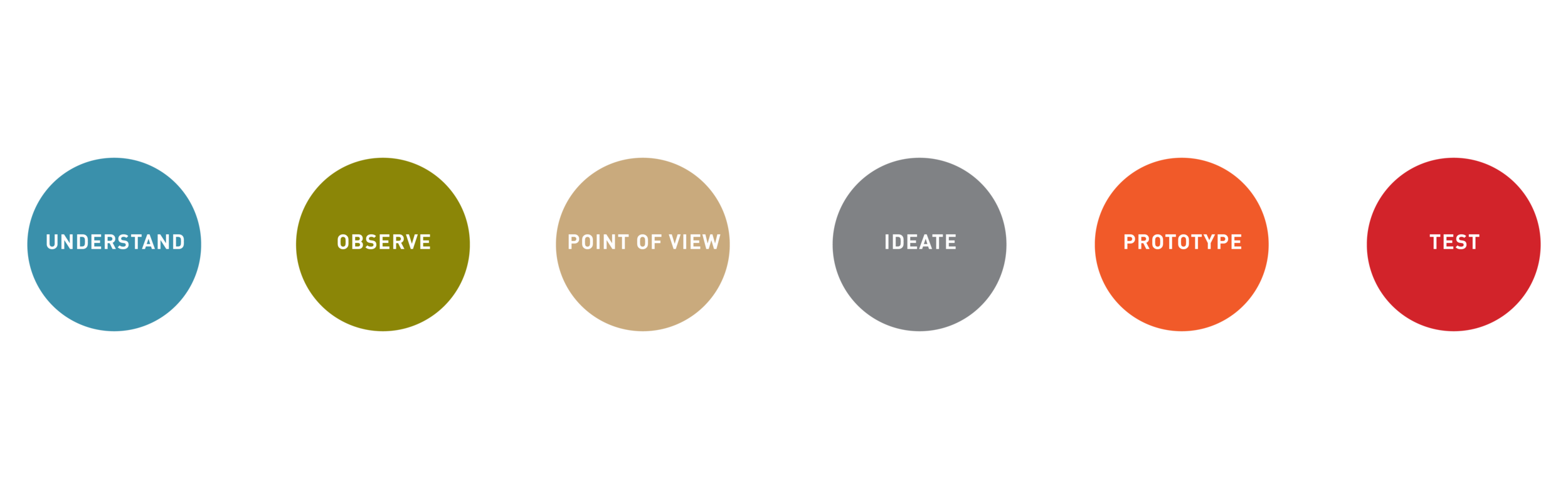 design thinking is a research process.png