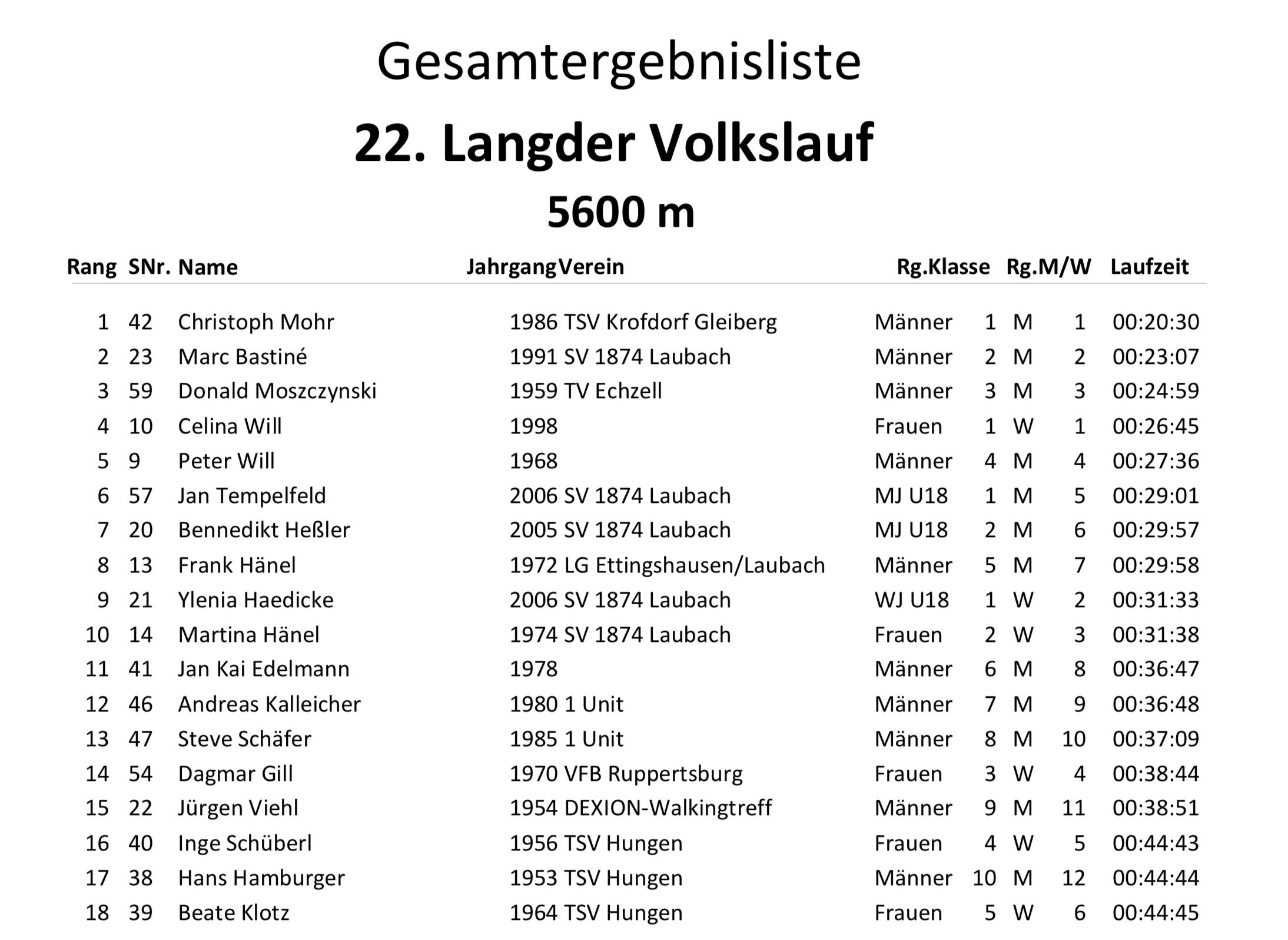 Gesamtergebnisliste 22. Langder Volkslauf 2019 Engel-Landschaftslauf-Cup 5600 m