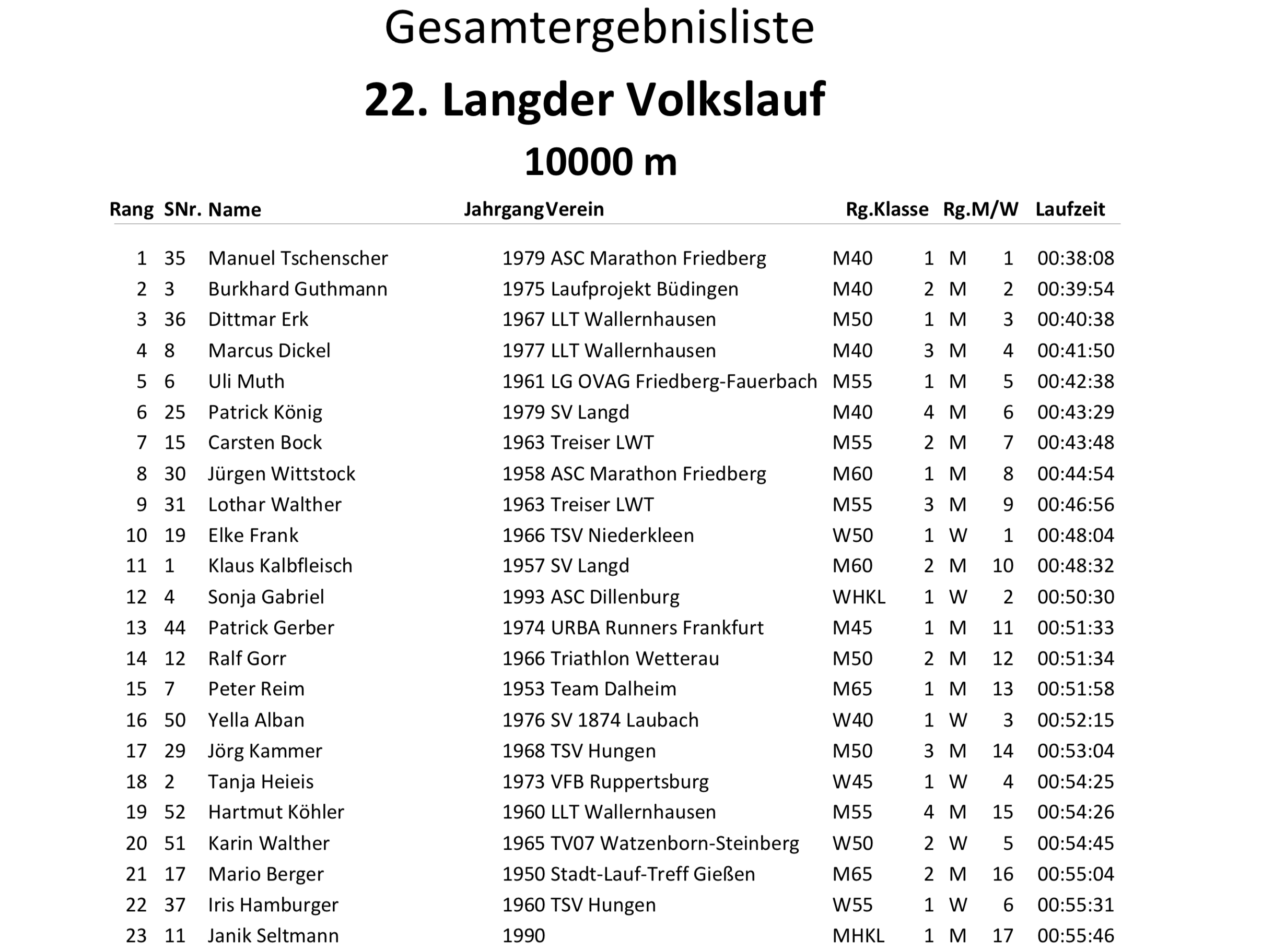 Gesamtergebnisliste 22. Langder Volkslauf 2019 Engel-Landschaftslauf-Cup 10000m