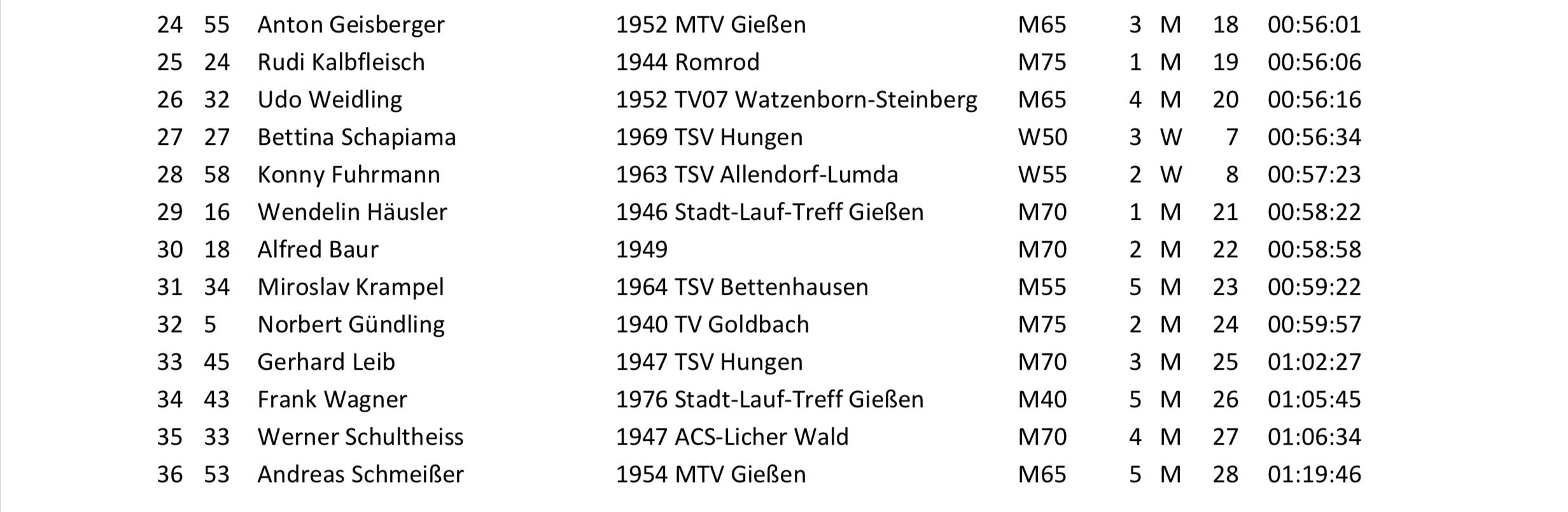 Gesamtergebnisliste 22. Langder Volkslauf 2019 Engel-Landschaftslauf-Cup 10000 m