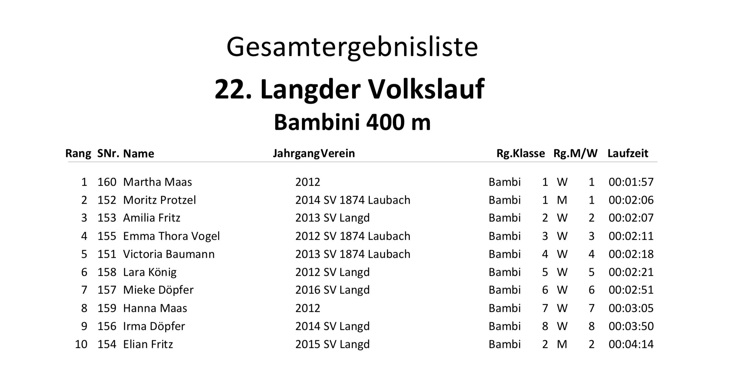 Gesamtergebnisliste 22. Langder Volkslauf 2019 Engel-Landschaftslauf-Cup Bambinis