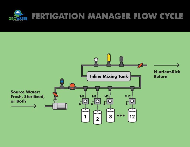 Simplified-Fertigation-Flow.png