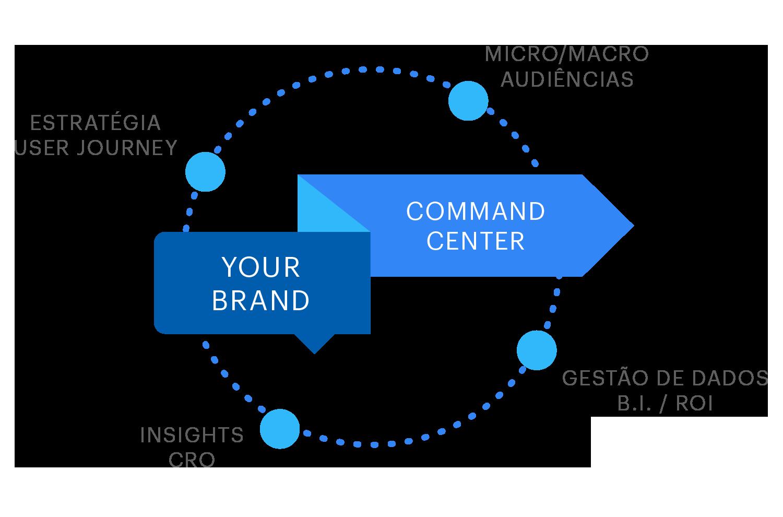 Tenha sua própria sala de performance - A Klear pode operar remotamente na Ginga, ou ser uma célula inserida dentro da sua própria empresa. Além de acompanhar e otimizar os resultados in loco, nossos profissionais terão a responsabilidade de treinar e disseminar o pensamento digital no cliente.