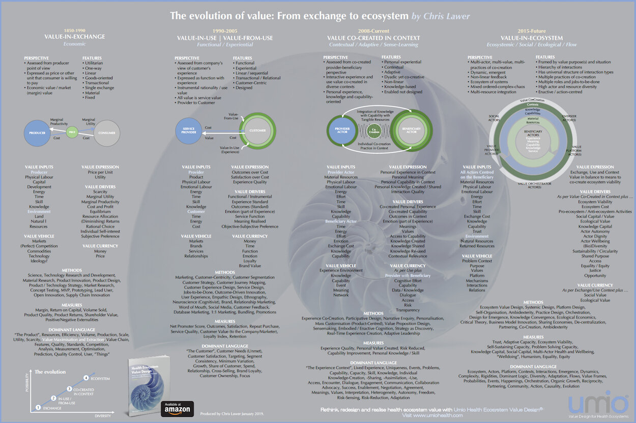 The Evolution of Value: From Exchange to Ecosystem