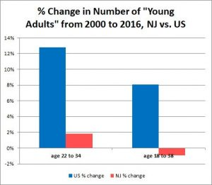 """Whether you define """"young adults"""" as ages 22 to 34 or as ages 18 to 38, New Jersey has not experienced the increase in the number of such people that is to be expected when the Millennials, the largest generation in American history, replaces the much smaller Generation X in that age range."""