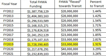 Infrastructure Budget-Percentages of FHWA Funding Flexed Towards Transit.JPG
