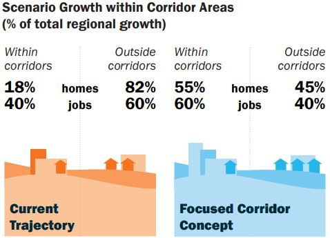 MORPC Corridors_growth trajectories.JPG