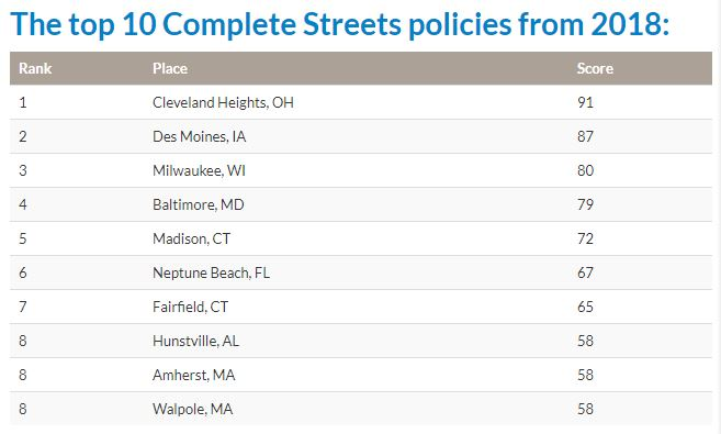 Cleveland Heights_complete streets 2018 rankings.JPG