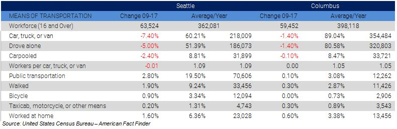 Seattle Transit Investments_mode-share-table.JPG
