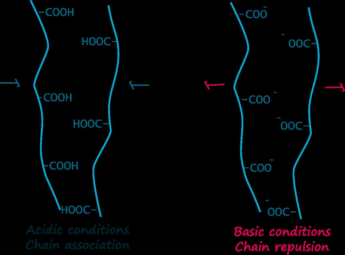 pectin pH