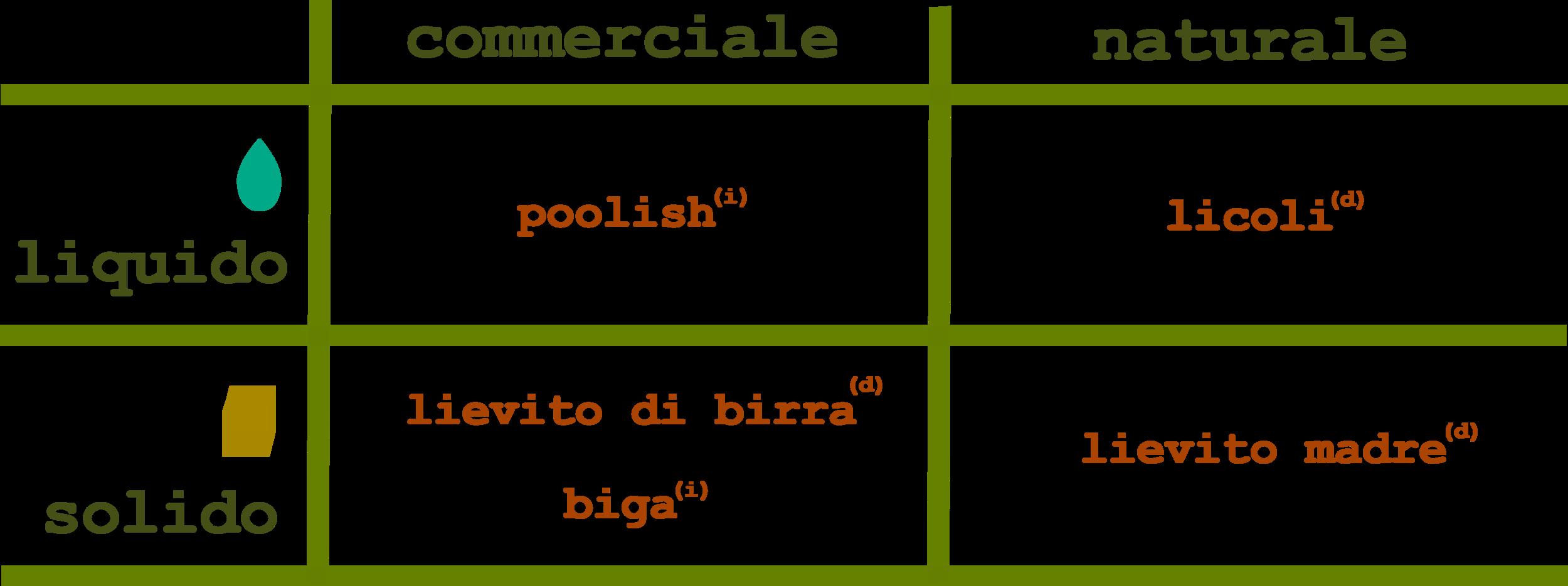 (d)= metodo diretto (i)= metodo indiretto