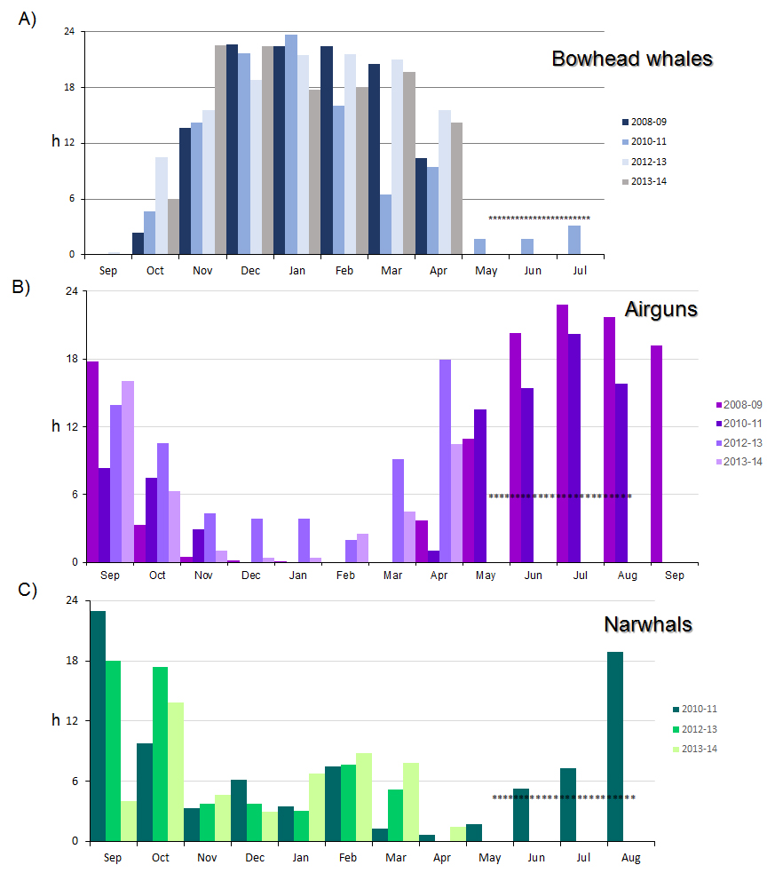 Audiogram showing bowhead vocalisations, airgun signals, and narwhal vocalisations in Fram Strait (2008-2014) (Asterisks indicate months when no data were collected in some years.) Ahonen et al. unpublished data