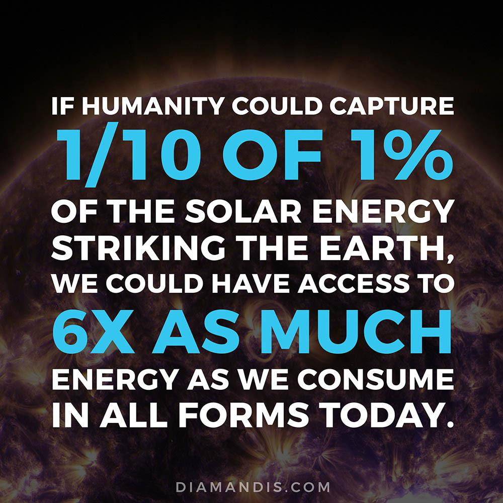 The Power of Solar: If humanity could capture 1/10 of the 1% of the solar energy striking the earth, we could have access to 6x as much energy as we consume all forms today.