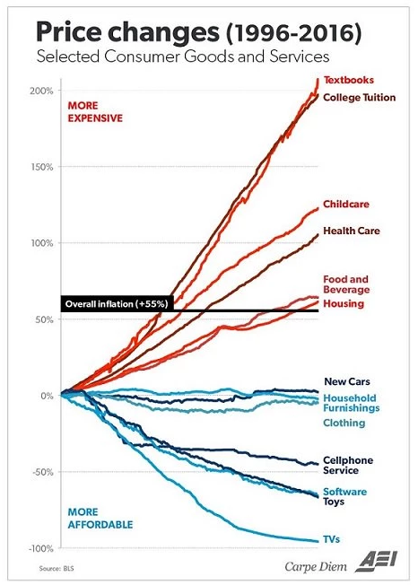 The things we really need are getting more expensive. Other stuff is getting cheaper. Why?