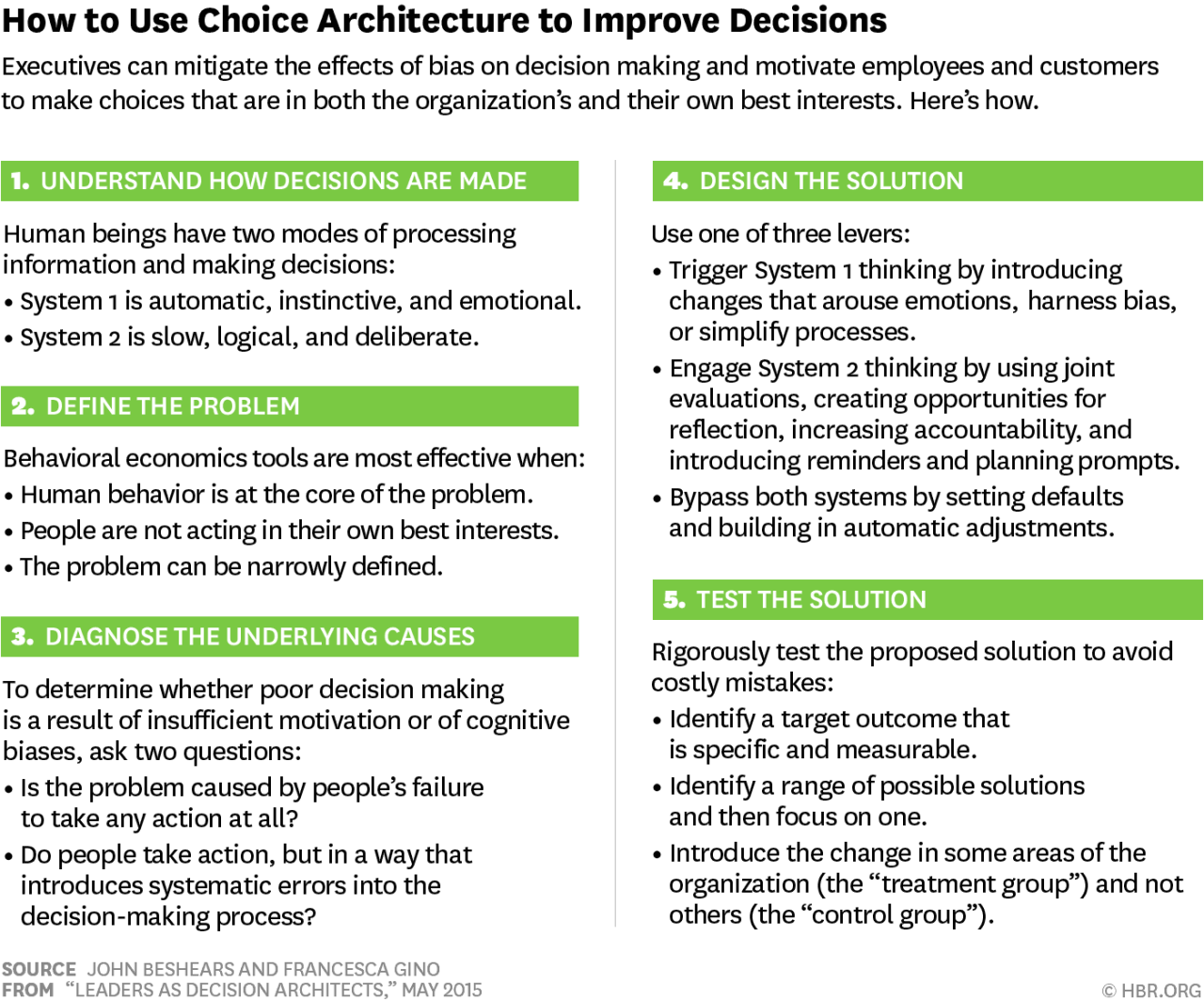 Choice Architecture