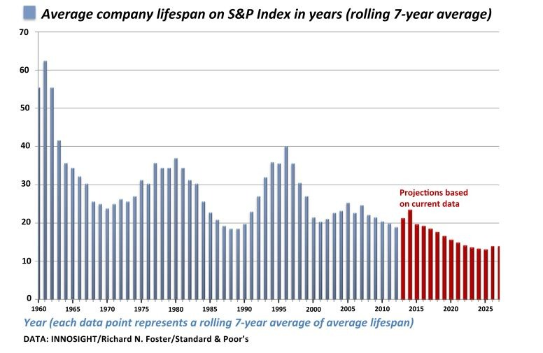 Average company lifespan on the the S&P index has dropped from 60+ in 1960 to <20 years today. At current churn rates, 75% of the S&P 500 will be replaced by 2027.