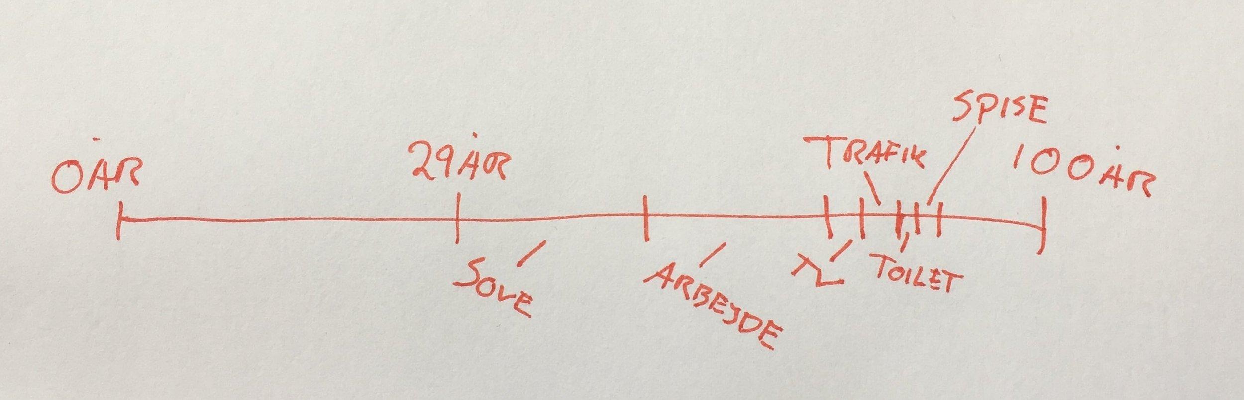Cassius Clay modellen | Hvad bruger du din tid på? | Brug dit liv på dét, der giver mening for dig