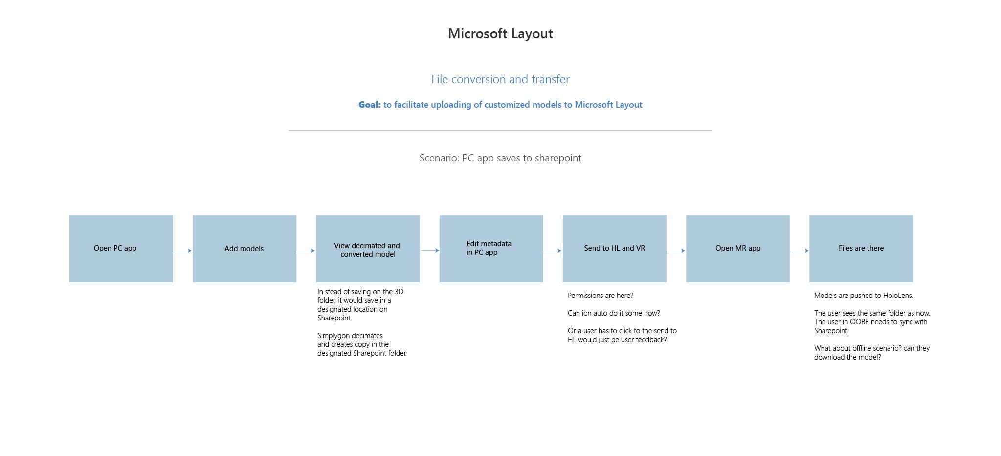 MSLayout_Cloud_scenario-03.png