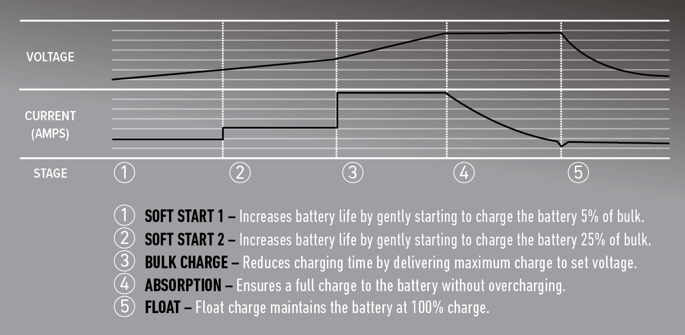 5 stage charging