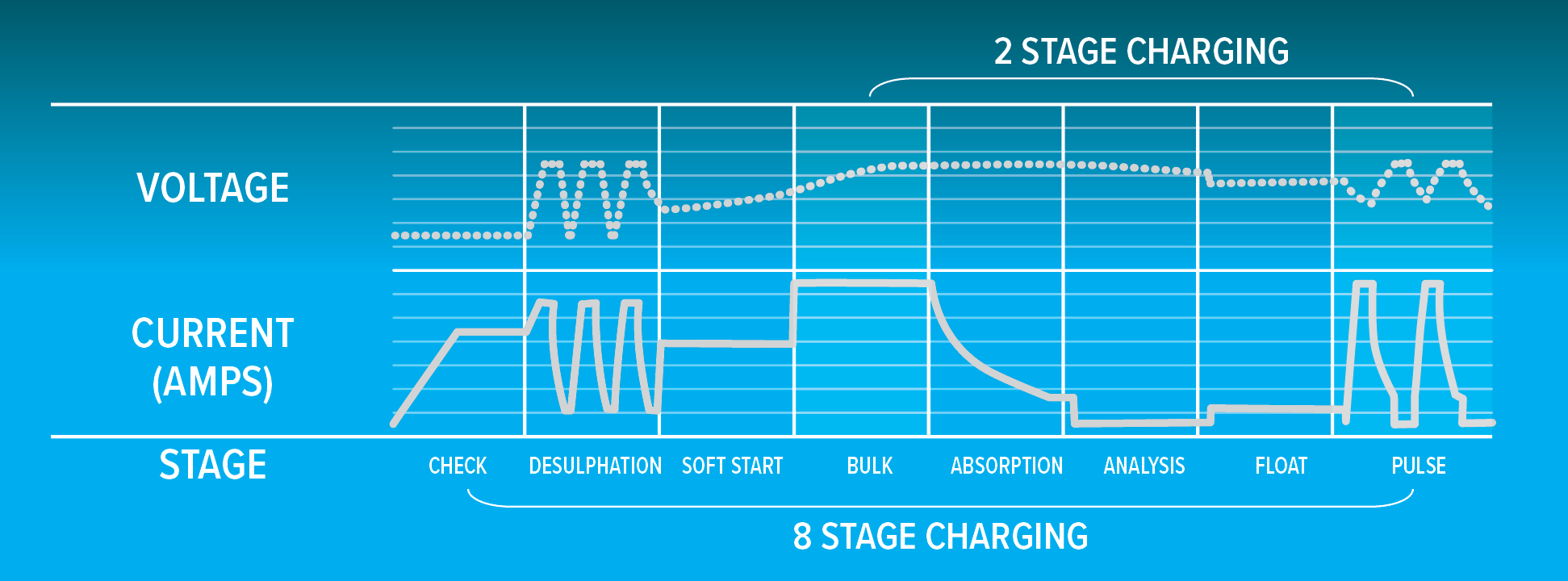 2 & 8 stage charging options