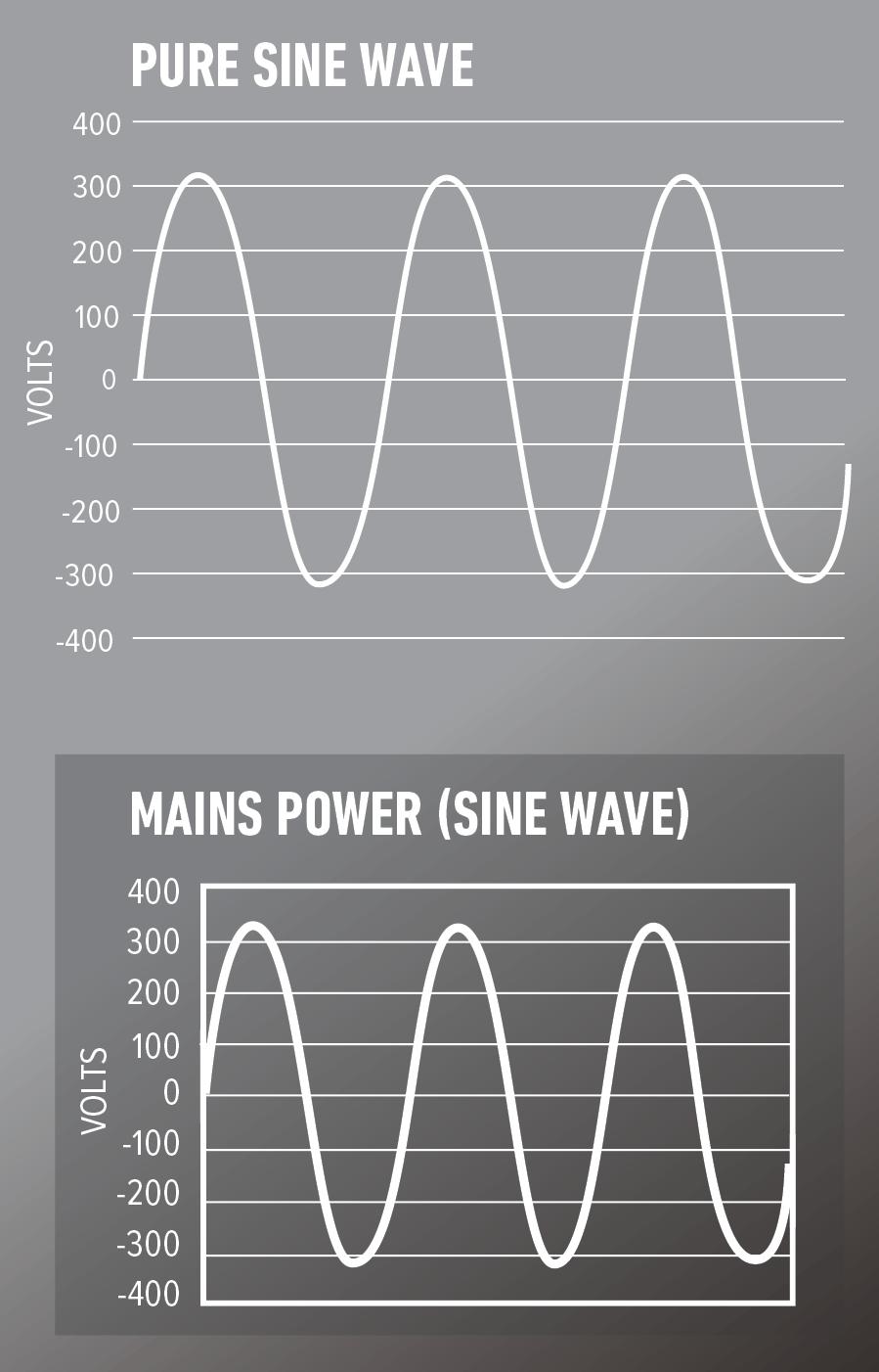 Pure Sine Wave diagram