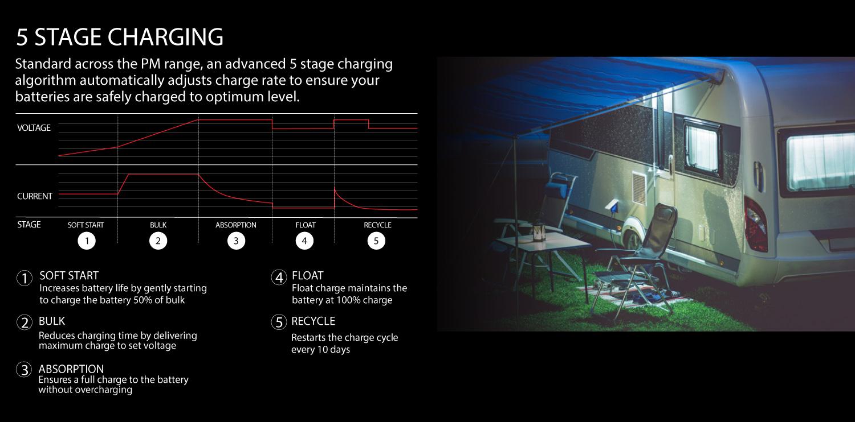 Intelli-RV-5-Stage-Charging.jpg